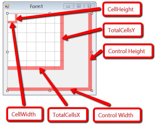 control properties
